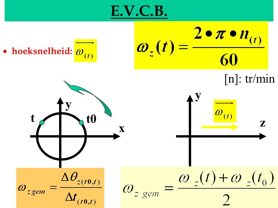 E.V.C.B. EVCB · hoeksnelheid: [n]: tr/min y y t t0 z x